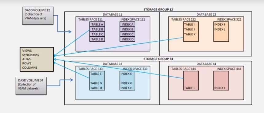 Storage Group in DB2