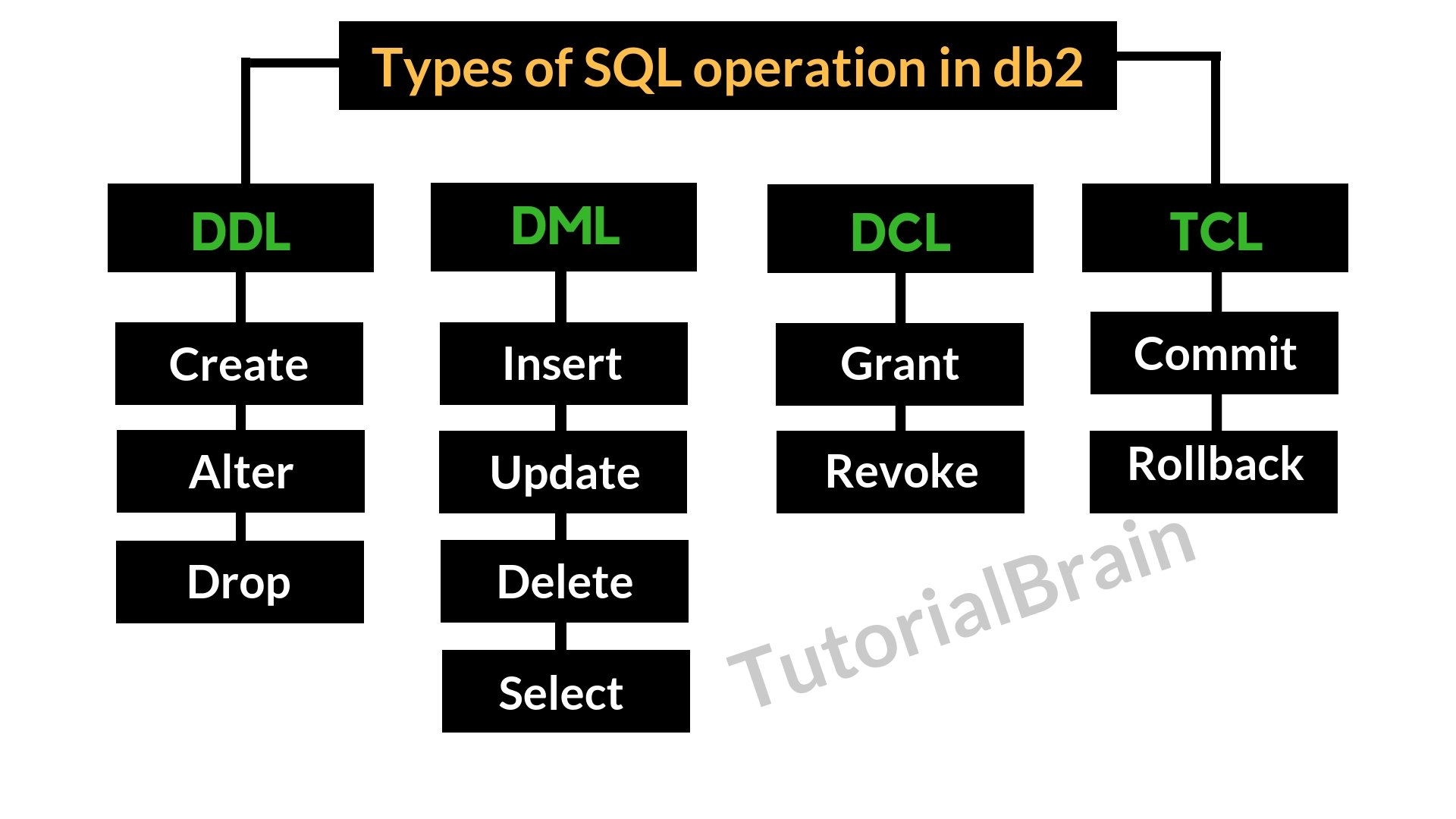 Types of SQL operation in db2