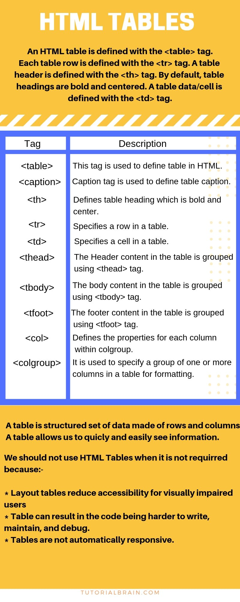 Html Tables Tags Tutorial With Example Tutorialbrain