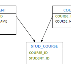 Er Model Diagram In Dbms Es 335 Wiring Notes On Dbms: Convert Into Tables/relation