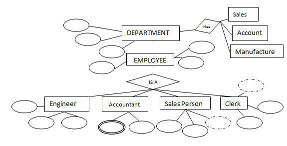 er model diagram in dbms cat 4 wiring notes on convert into tables relation generalization