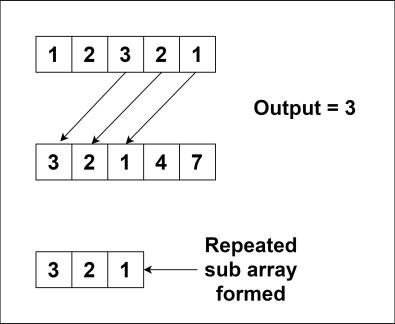 Maximum Length of Repeated Subarray