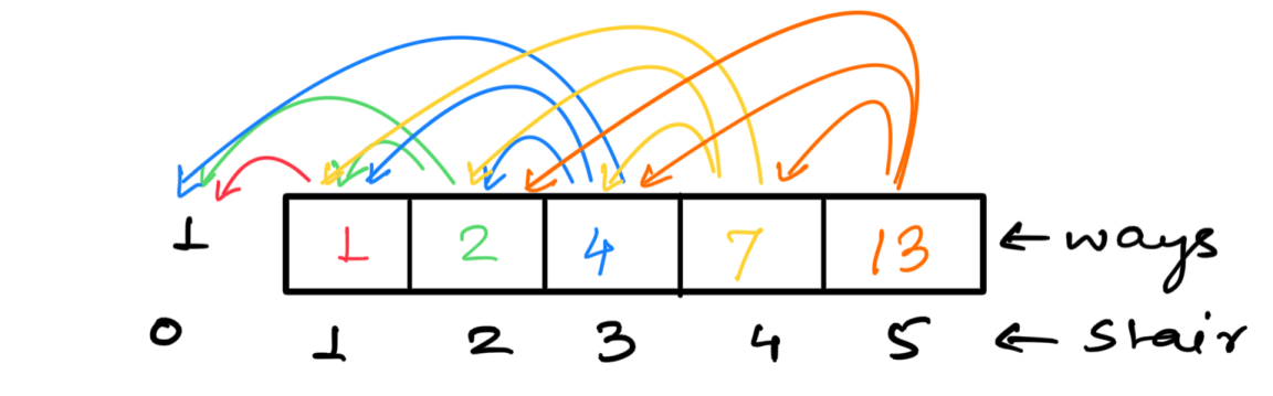 Count ways to reach the nth stair using step 1, 2 or 3
