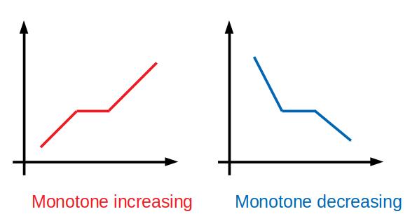 leetcode solution to Monotonic Array
