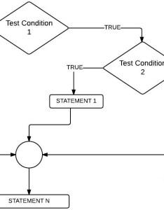 Flow chart for nested if in  programming also javascript statements rh tutorialgateway