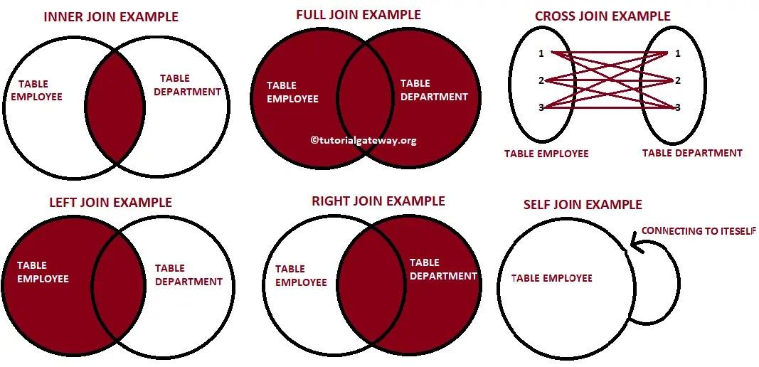 SQL Joins - Inner. Left. Right. Self. Cross & Full Join