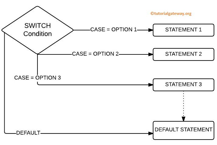 javascript switch case