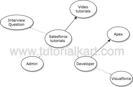 Salesforce Tutorial - Learn Salesforce | Free Salesforce Training | Dumps