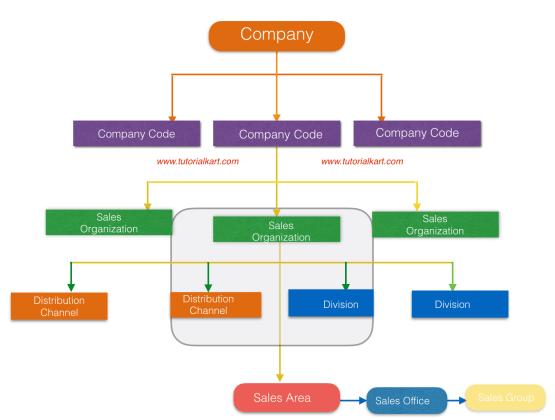 SAP SD Tutorial - SAP SD organization structure