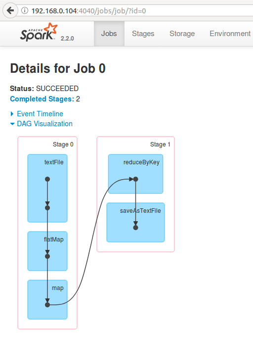 DAG Visualization