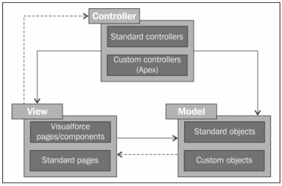 Salesforce MVC Architecture - Model View Controller (MVC)