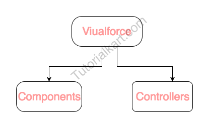 Visualforce Tutorials Learn Salesforce Visualforce Page Coding