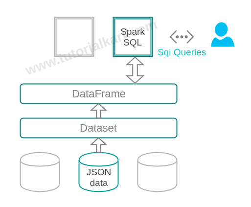 Load data from JSON file and execute SQL query in Apache Spark - Apache Spark Tutorial - www.tutorialkart.com