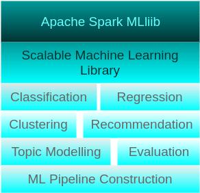 Apache Spark MLlib Tutorial