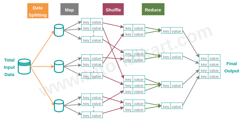Mapreduce 10 processing api of hadoop ccuart Image collections