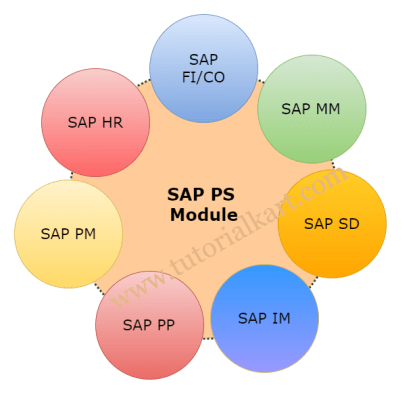 SAP PS Project system Module integration