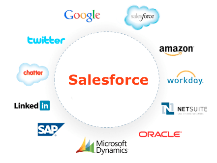 Salesforce Integration layers   Salesforce Connect