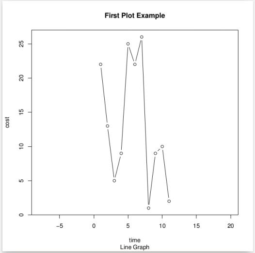 Line Graph Plot using R programming language