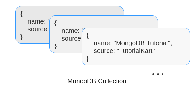 MongoDB Collection