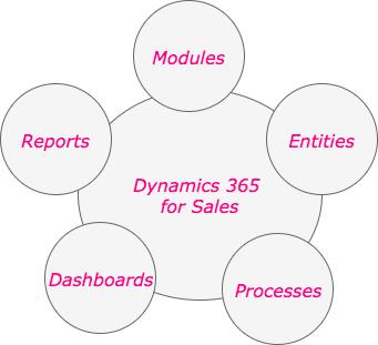 Microsoft Dynamics 365 for Sales Elements