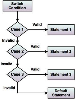 Control Flow Statements in Java
