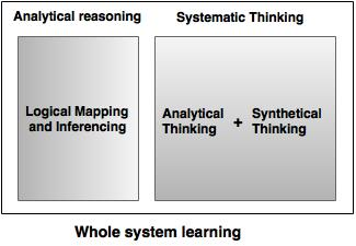 whole system learning