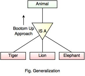 er model diagram in dbms simple wiring for chopper enhanced entity relationship eer generalization