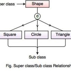 Er Model Diagram In Dbms 1996 Cal Spa Wiring Enhanced Entity Relationship Eer Subclass Superclass