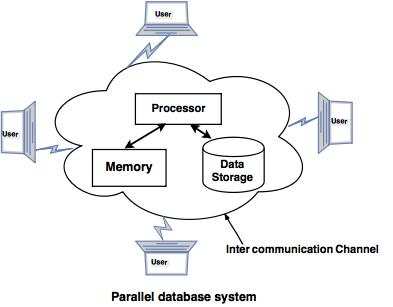 Parallel Databases Tutorial