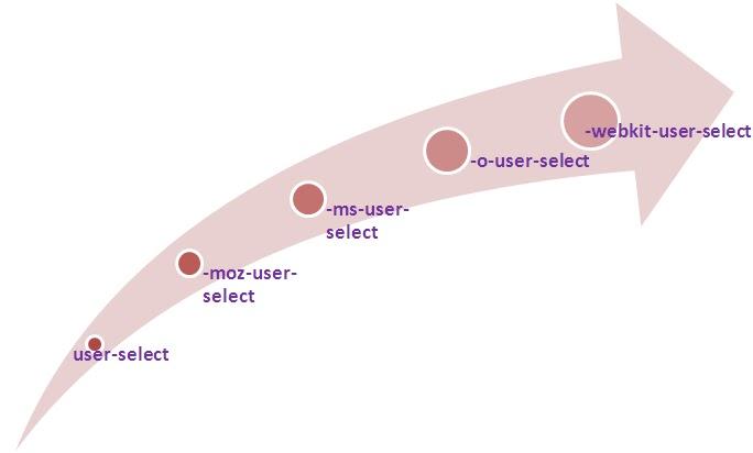 CSS3 User Text Selection -Tutorial Savvy