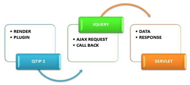 Tooltip Using Qtip2 And Ajax To Servlet -Tutorial Savvy