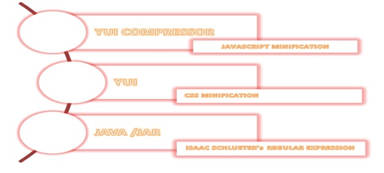 Javascript And Css Compression Using YUI Compressor