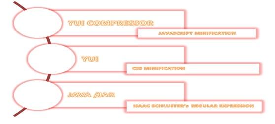 Javascript And Css Compression Using YUI Compressor -Tutorial Savvy