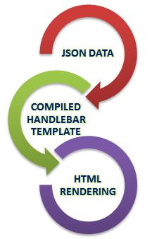 Using Handlebar Template For JSON Response -Tutorial Savvy