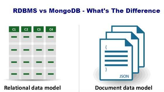 Mongodb Vs Rdbms What S The Difference Between Them