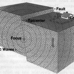 Earthquake Diagram With Labels Gq Patrol Stereo Wiring Earthquakes And Plate Tectonics Click Here To See The Copy It Including Into Your Notes