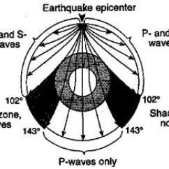 Earthquake Diagram With Labels 1 Way Switch Wiring Earthquakes And Plate Tectonics Click Here To See The Copy It Including Into Your Notes