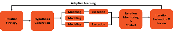 Active Adaptive