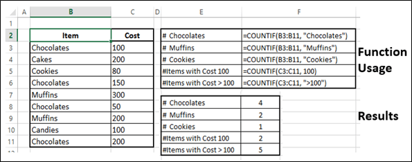 Advanced Excel Statistical COUNTIF Function
