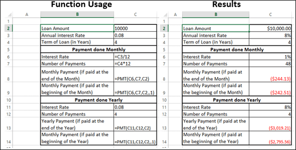 Pmt Formula In Excel 2007 With Example