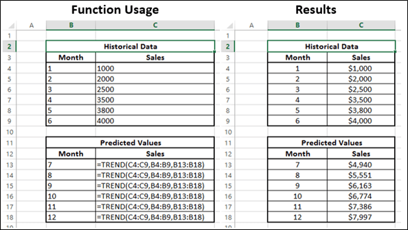Advanced Excel Statistical TREND Function