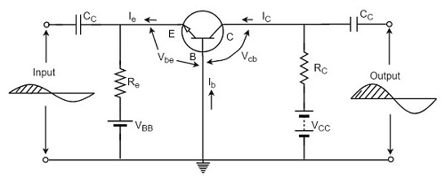 Amplifiers Based on Configurations