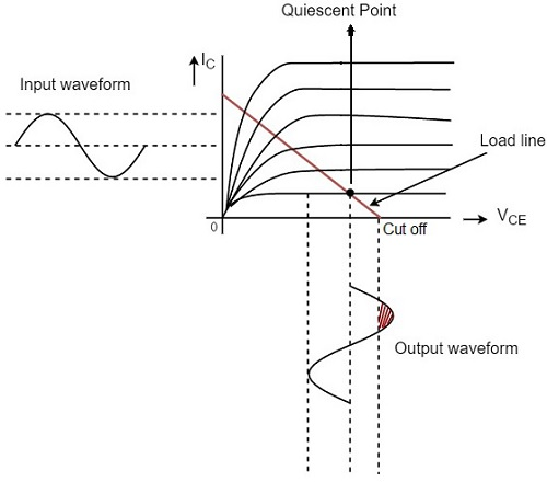 Diode Quiescent Point