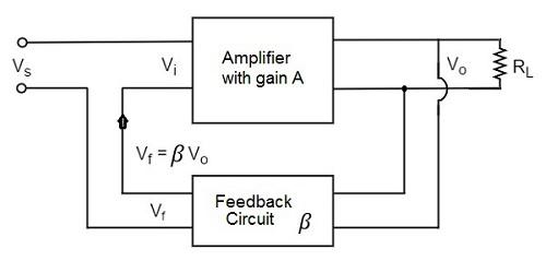 Amplifiers Negative Feedback