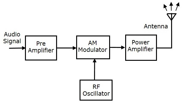 what is computer explain with block diagram 1987 ford f150 starter solenoid wiring analog communication transmitters