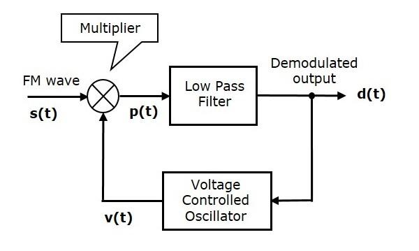 Analog Communication FM Demodulators