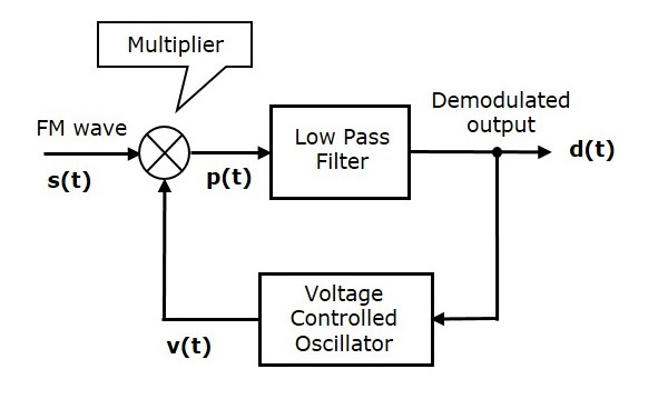 block diagram of frequency modulation