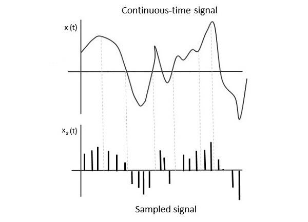 Analog Communication Sampling