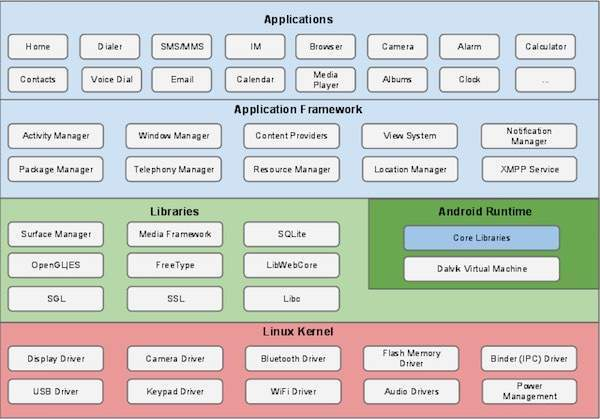 stack diagram virtual environment 110 volt house wiring android architecture