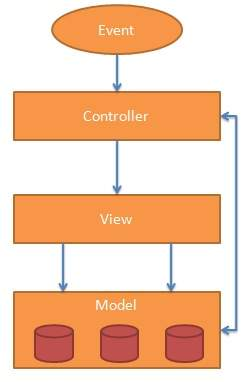 application server diagram ford focus 2002 stereo wiring angularjs mvc architecture